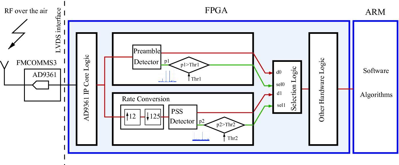 Detection of Different Wireless Protocols on an FPGA with