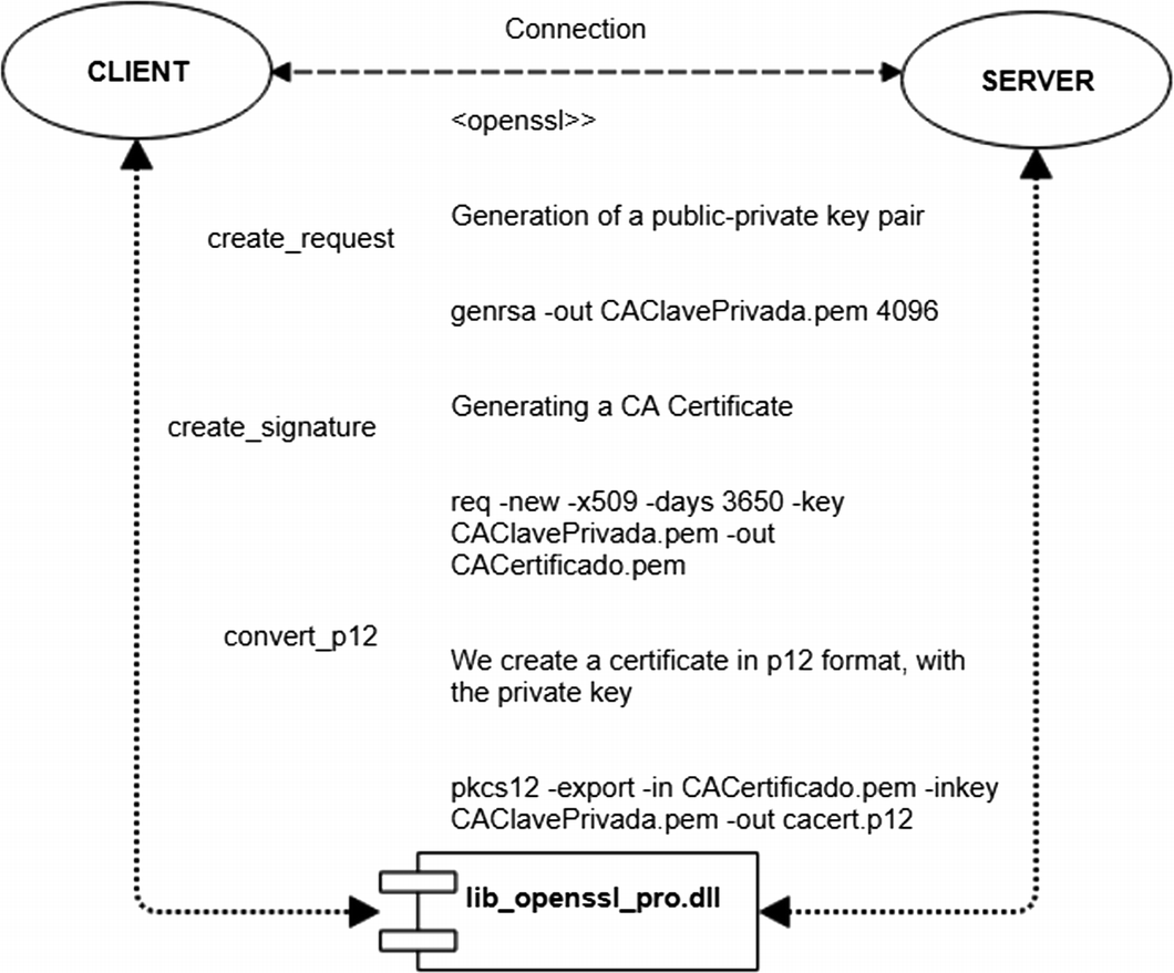 Management of SSL Certificates: Through Dynamic Link