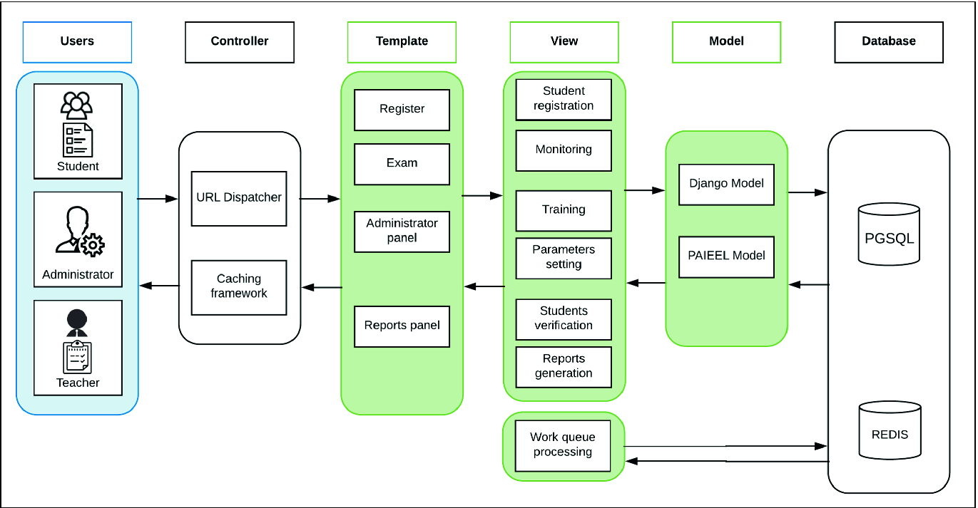 Monitoring for the Evaluation Process On-Line Prototype