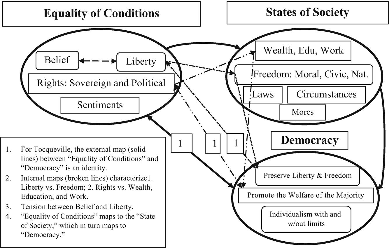 American Exceptionalism: Quantitative and Qualitative