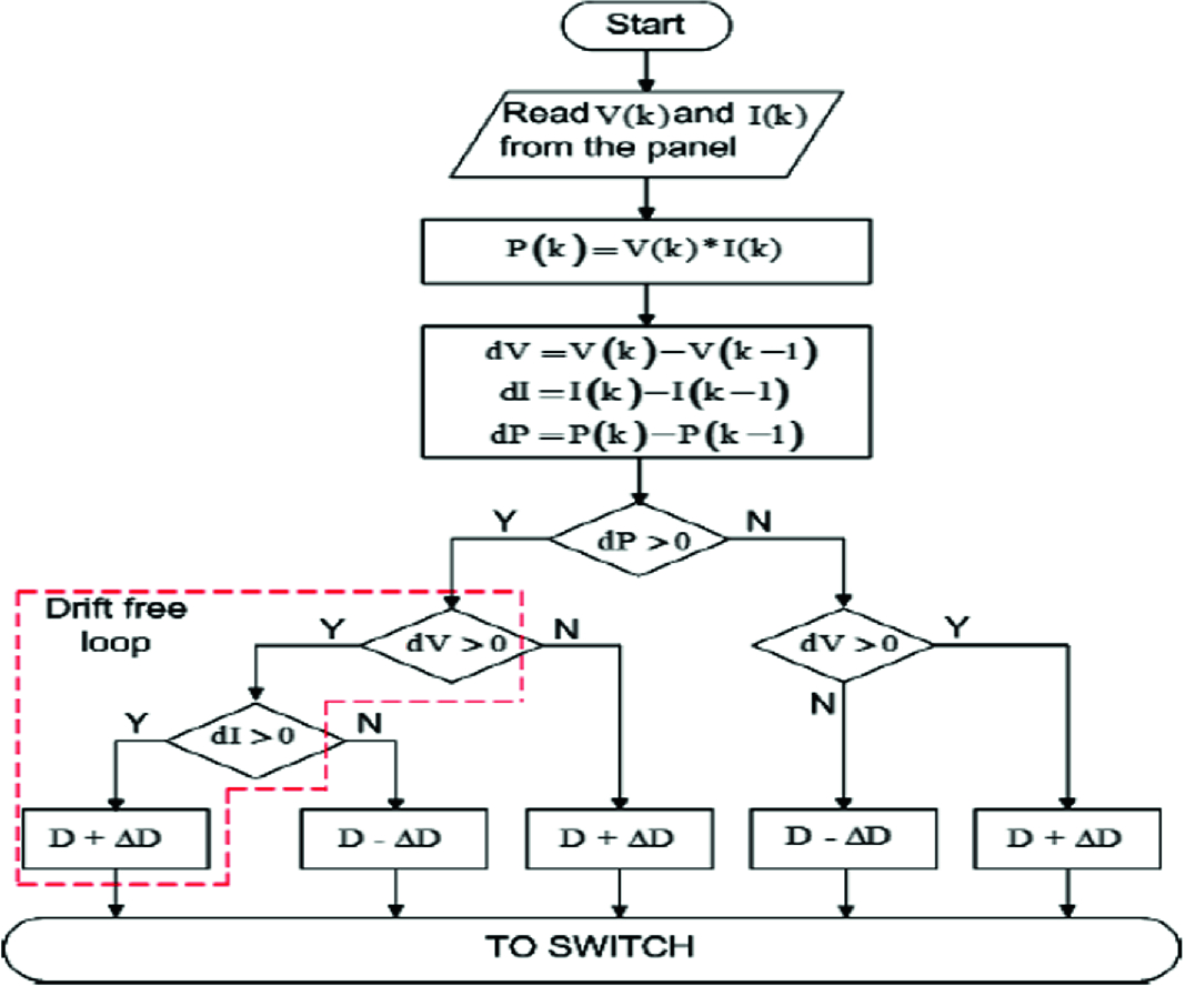 On the Improvements of Perturb-and-Observe-Based MPPT in PV Systems