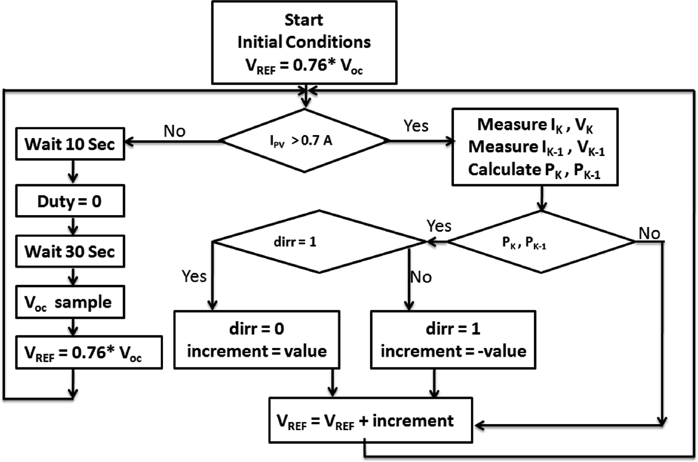 On the Improvements of Perturb-and-Observe-Based MPPT in PV