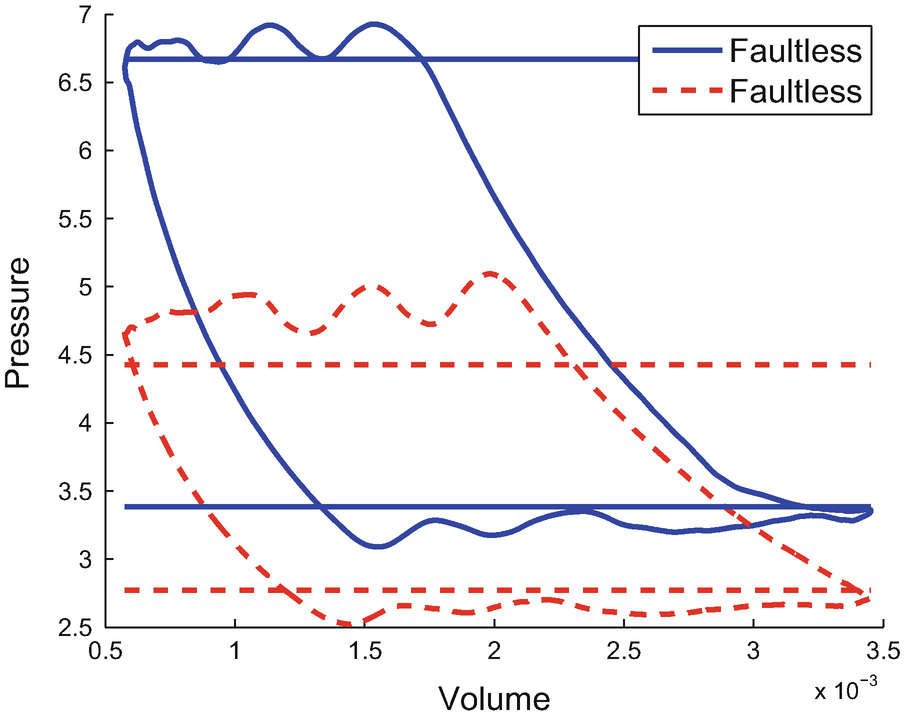 Early Fault Detection in Reciprocating Compressor Valves by