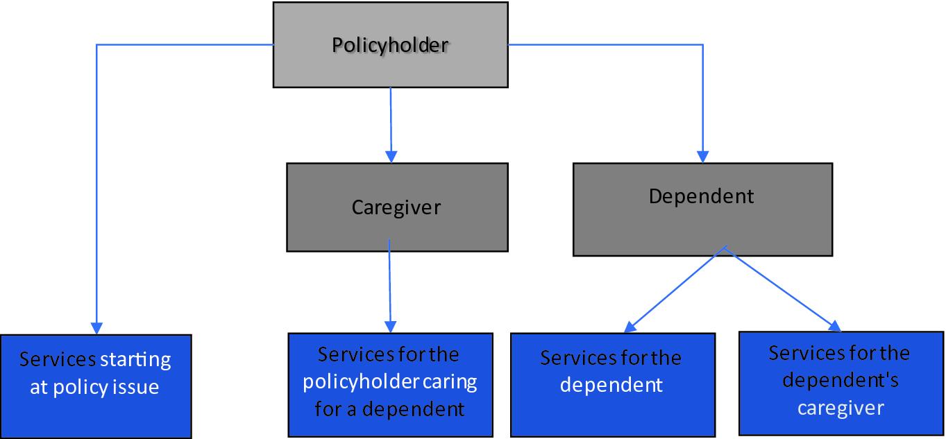 On Long Term Care | SpringerLink