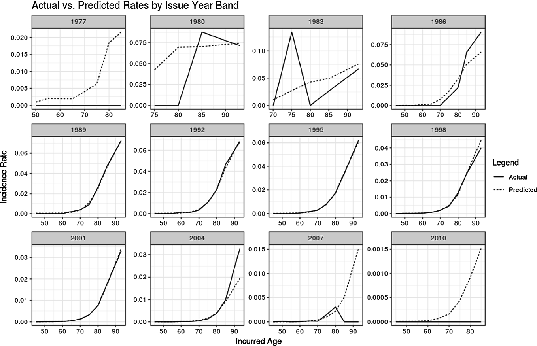 Predictive Analytics in Long Term Care | SpringerLink
