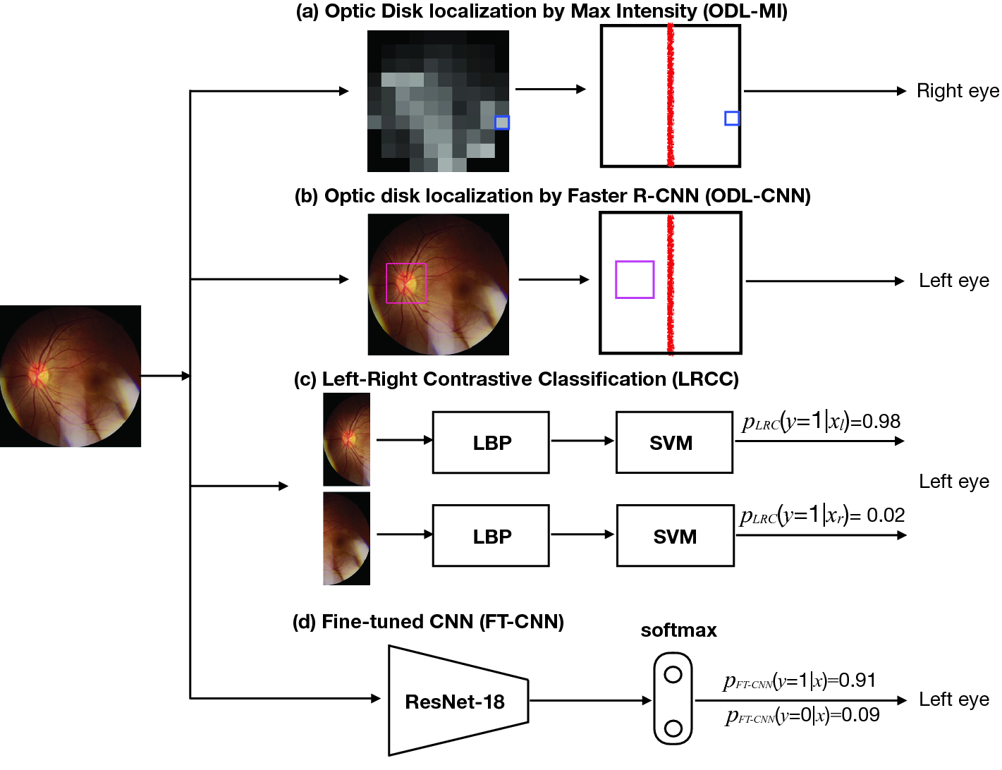 Four Models for Automatic Recognition of Left and Right Eye in