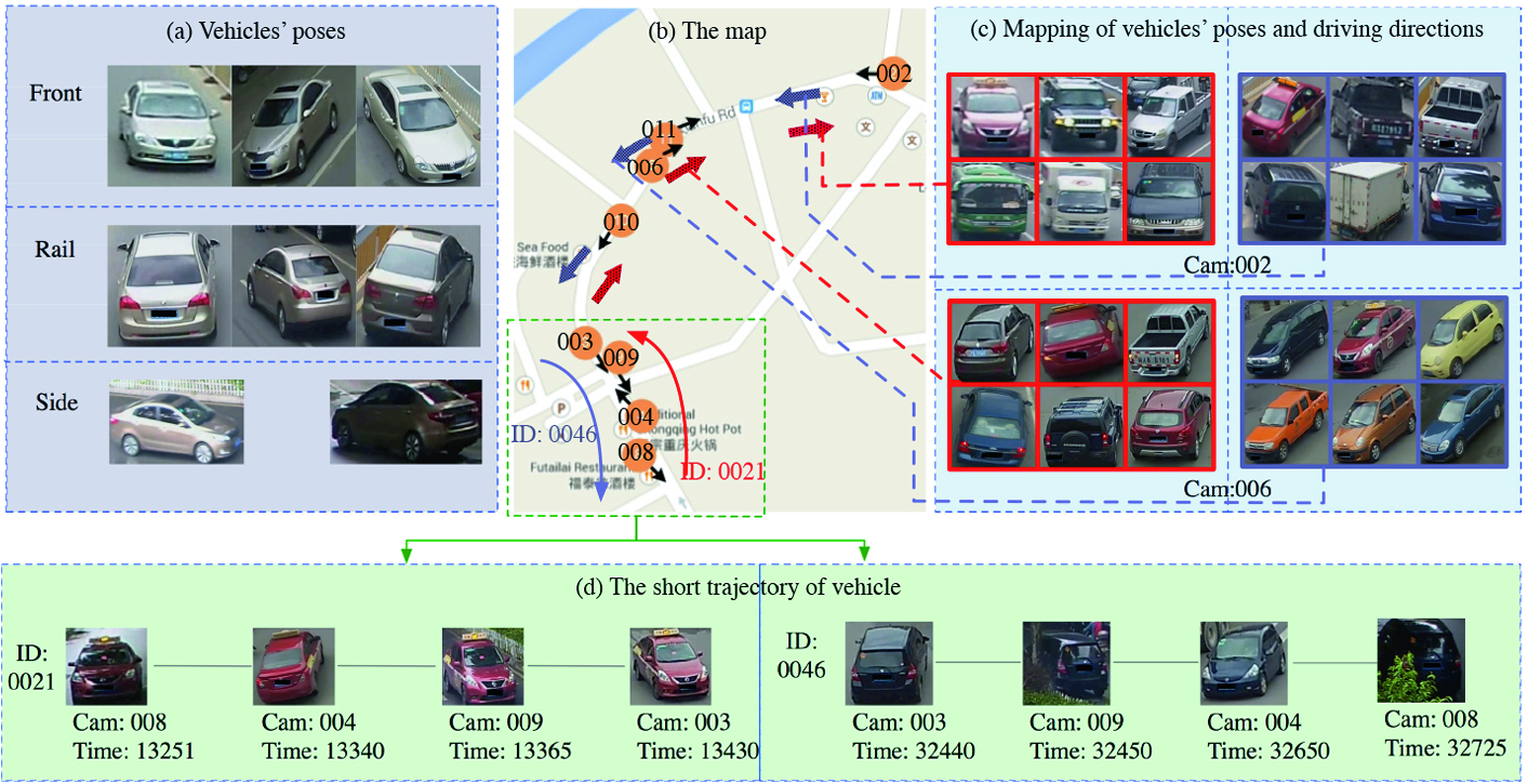 Poses Guide Spatiotemporal Model for Vehicle Re-identification