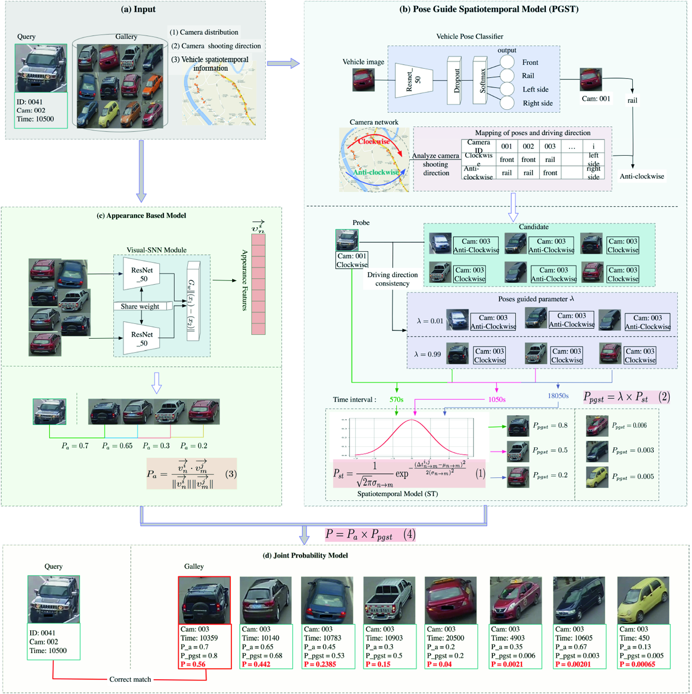 Poses Guide Spatiotemporal Model for Vehicle Re