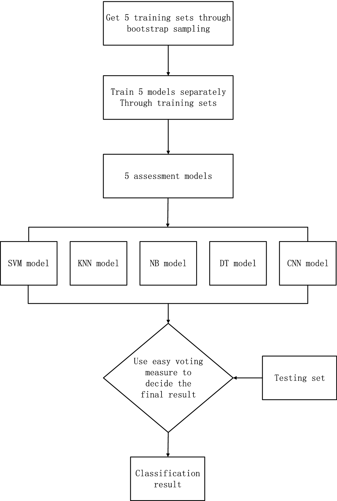 SmartDetect: A Smart Detection Scheme for Malicious Web Shell ...