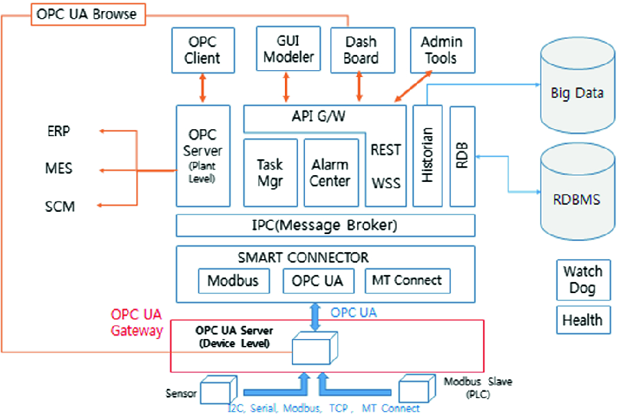 Performance Evaluation of Industrial OPC UA Gateway with