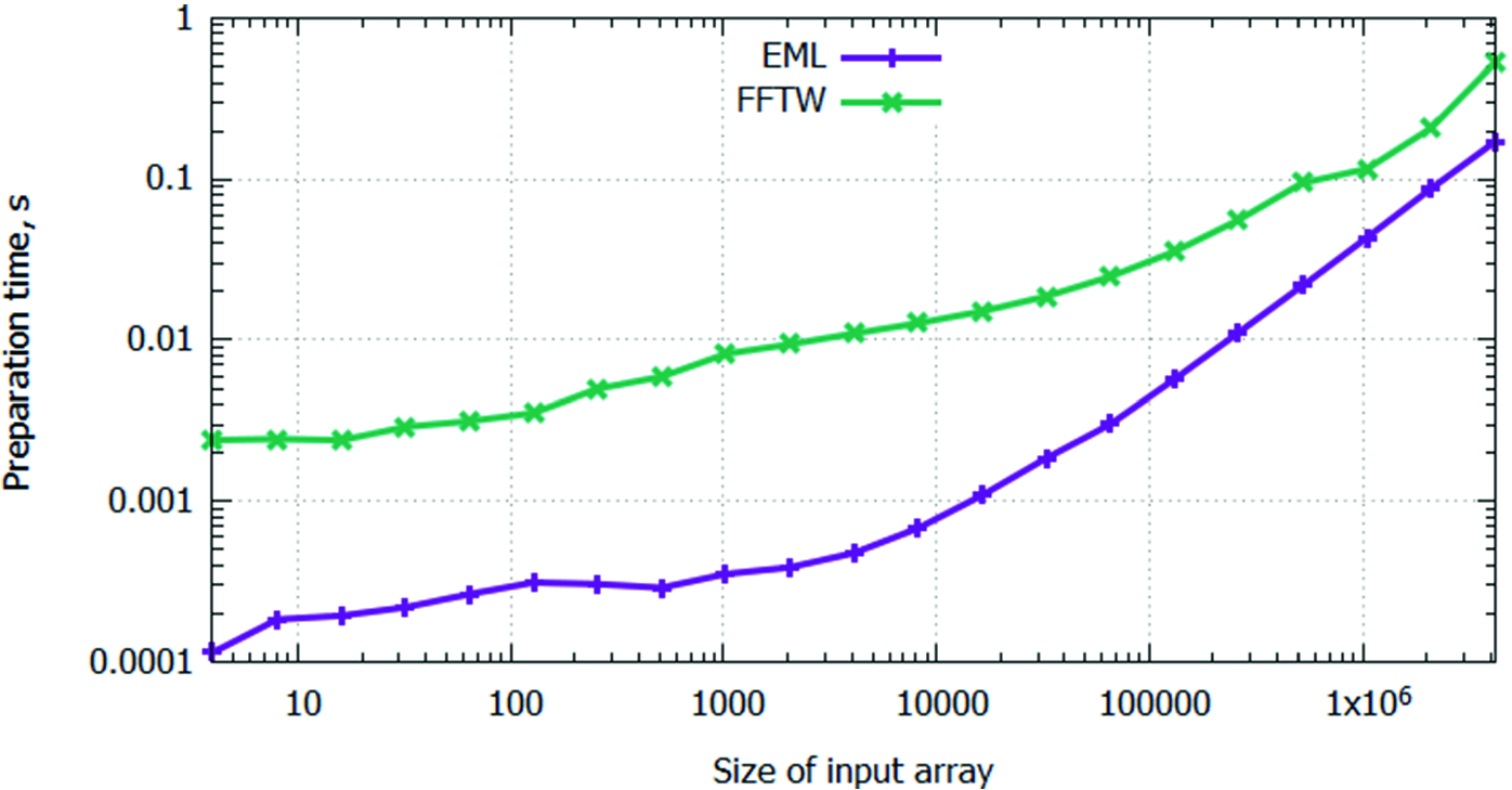 Deploying Elbrus VLIW CPU Ecosystem for Materials Science