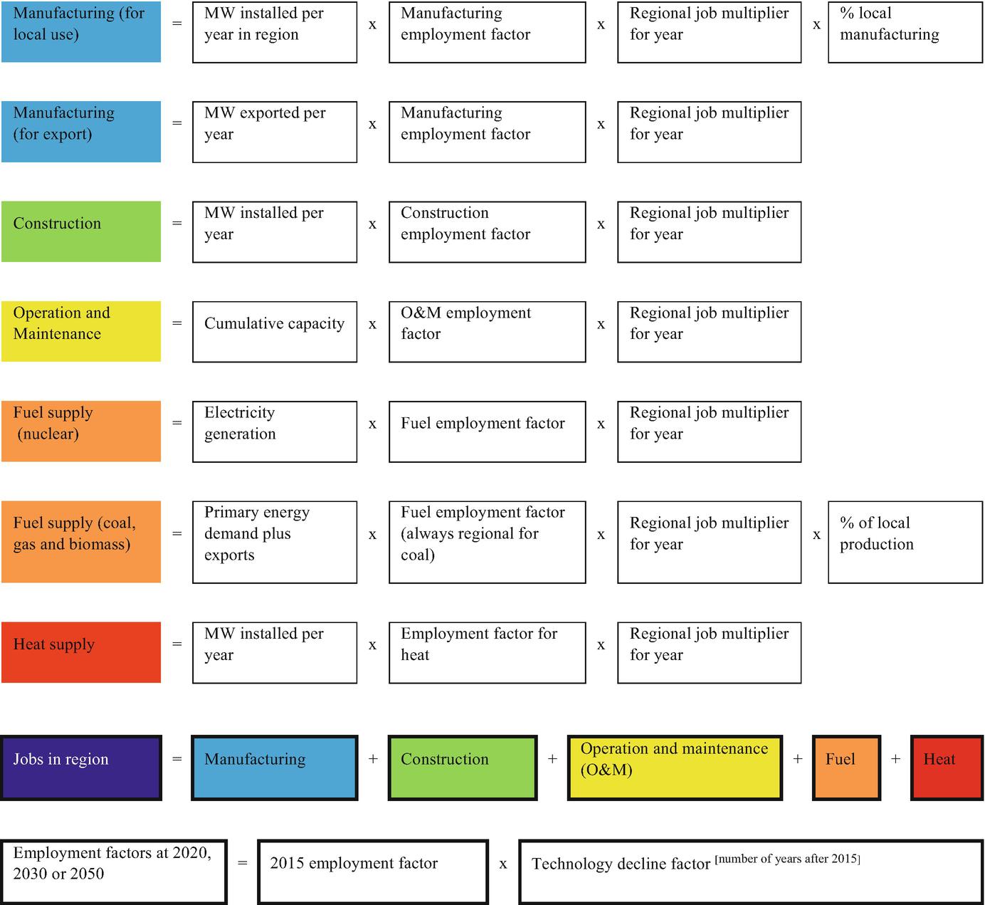 Methodology | SpringerLink