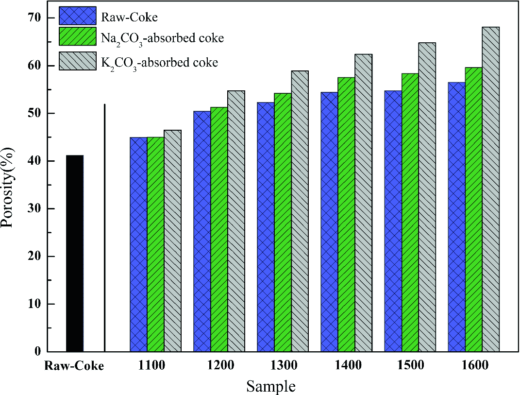 Effects of Temperature and Alkali Carbonates on