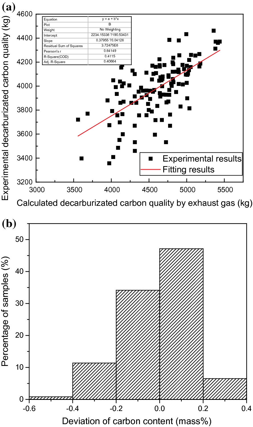 Application of Offgas Analysis on Predicting Carbon Content at End
