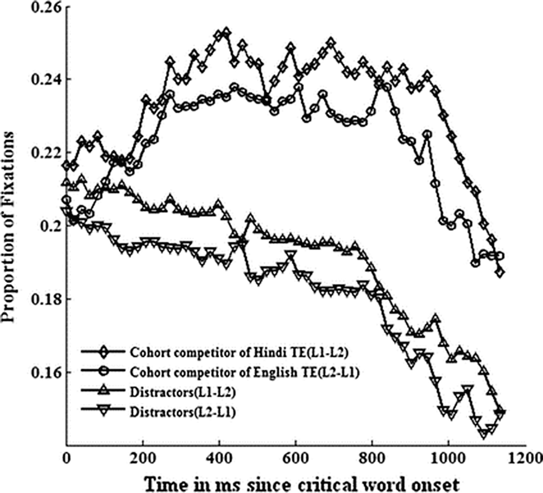 Cross-Modal Processing of Orthography-Phonology Interface in