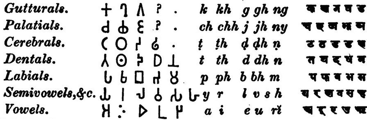 Indic Scripts: History, Typology, Study   SpringerLink