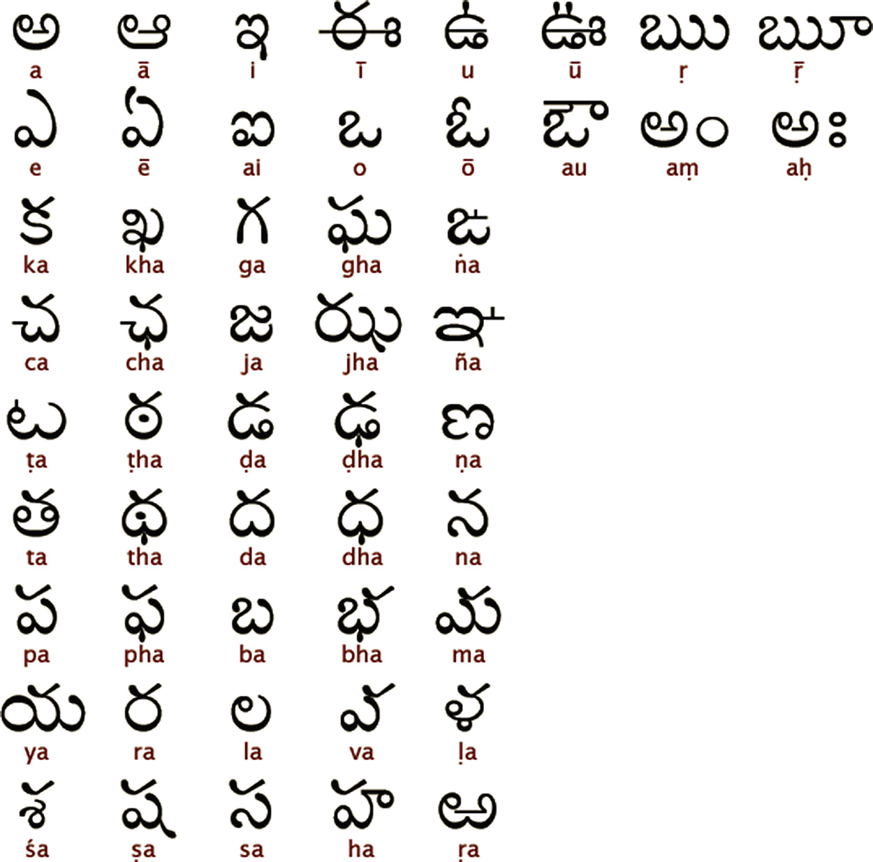 Akshara Processing in Telugu Depends on Syllabic and