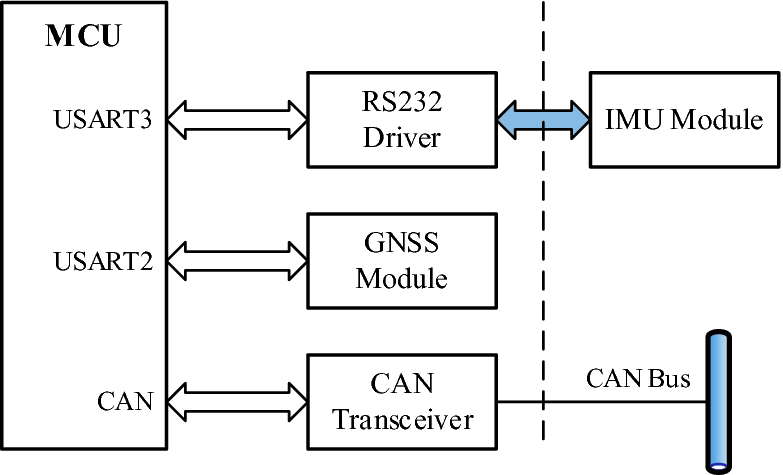 Development and Test of GNSS/IMU-Based Speed Measurement