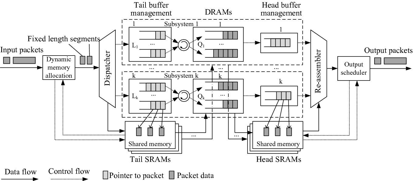 A High-Speed Large-Capacity Packet Buffer Scheme for High-Bandwidth