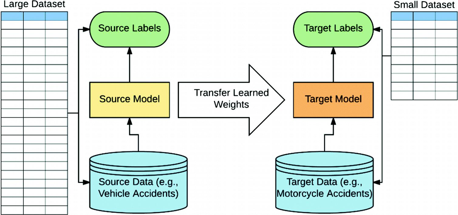 Forecasting Severity of Motorcycle Crashes Using Transfer Learning
