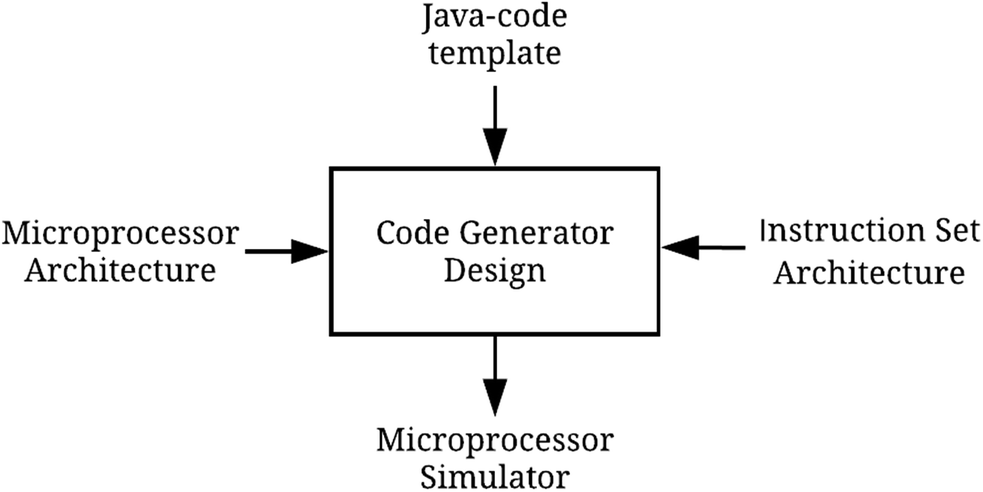 Automatic Code Generator for a Customized High Performance