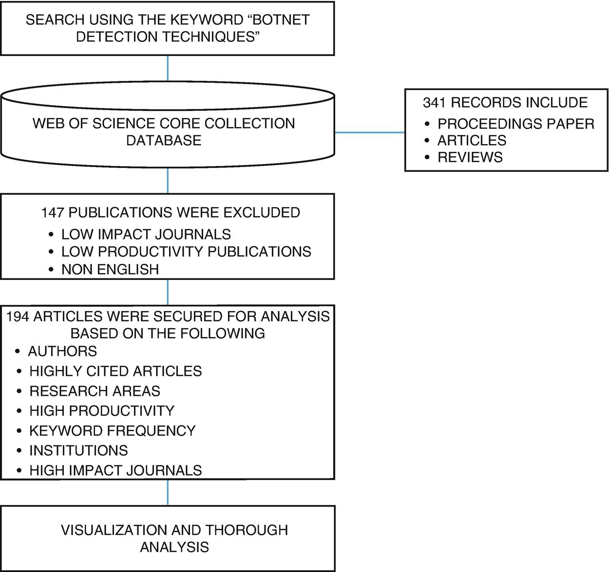 A Bibliometric Analysis of Botnet Detection Techniques   SpringerLink