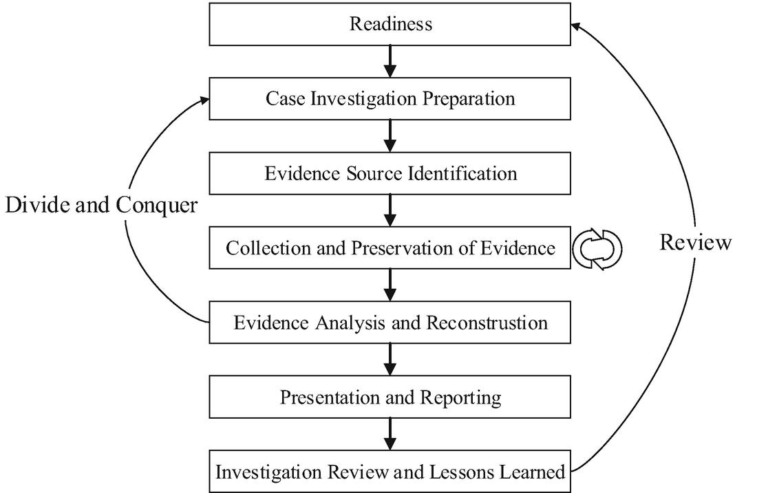 Private Cloud Storage Forensics: Seafile as a Case Study