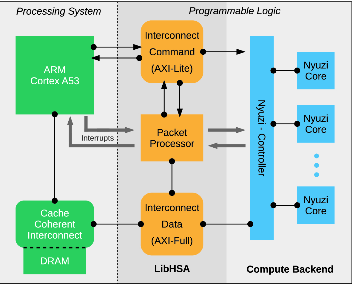 Programmable HSA Accelerators for Zynq UltraScale+ MPSoC