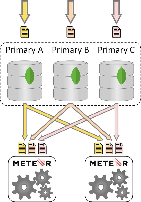 Real-Time Databases | SpringerLink