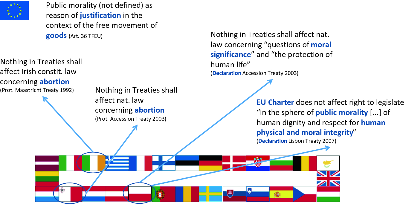 Status Quo of Ethics and Morality in EU Law   SpringerLink