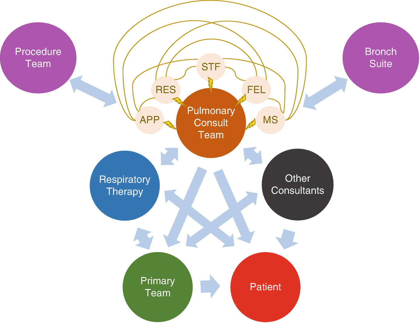 Teaching on the Inpatient Pulmonary Consult Service | SpringerLink