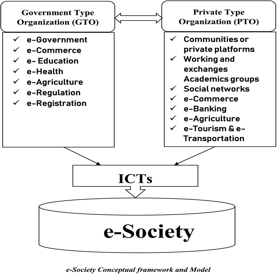 E-Society Realities in Sub-Saharan Africa: The Case of Cote