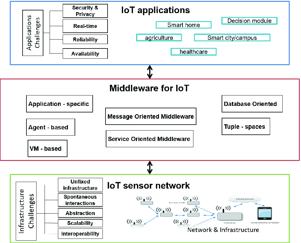 Semantic Middleware Architectures for IoT Healthcare Applications