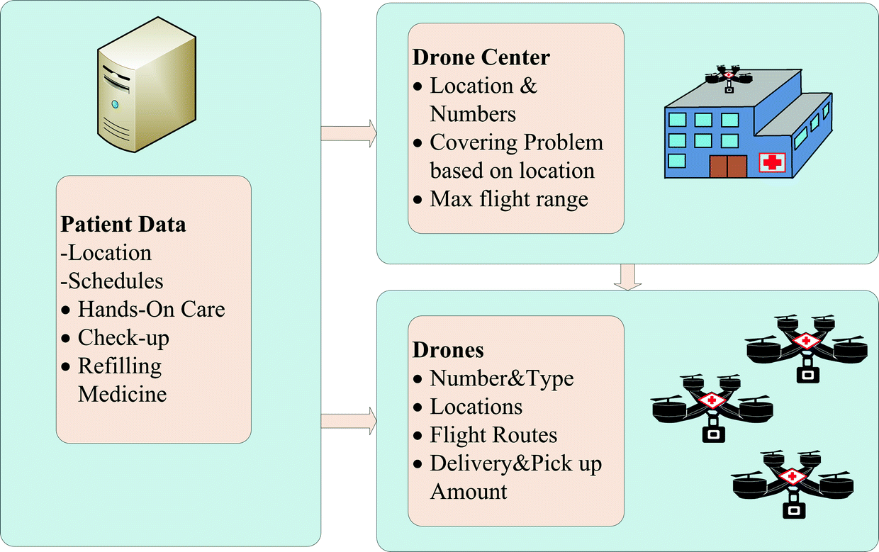 The Role of Drones in Ambient Assisted Living Systems for