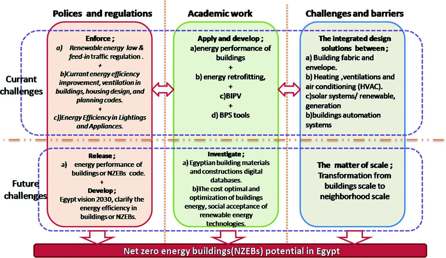 Net Zero Energy Buildings (NZEBs) Potential in MENA Region
