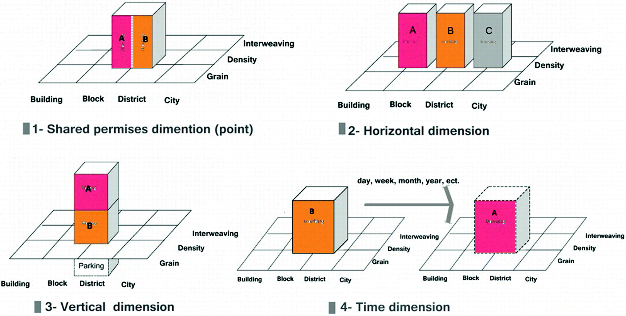 Contemporary Urban Centres as a Mean Towards Sustainability
