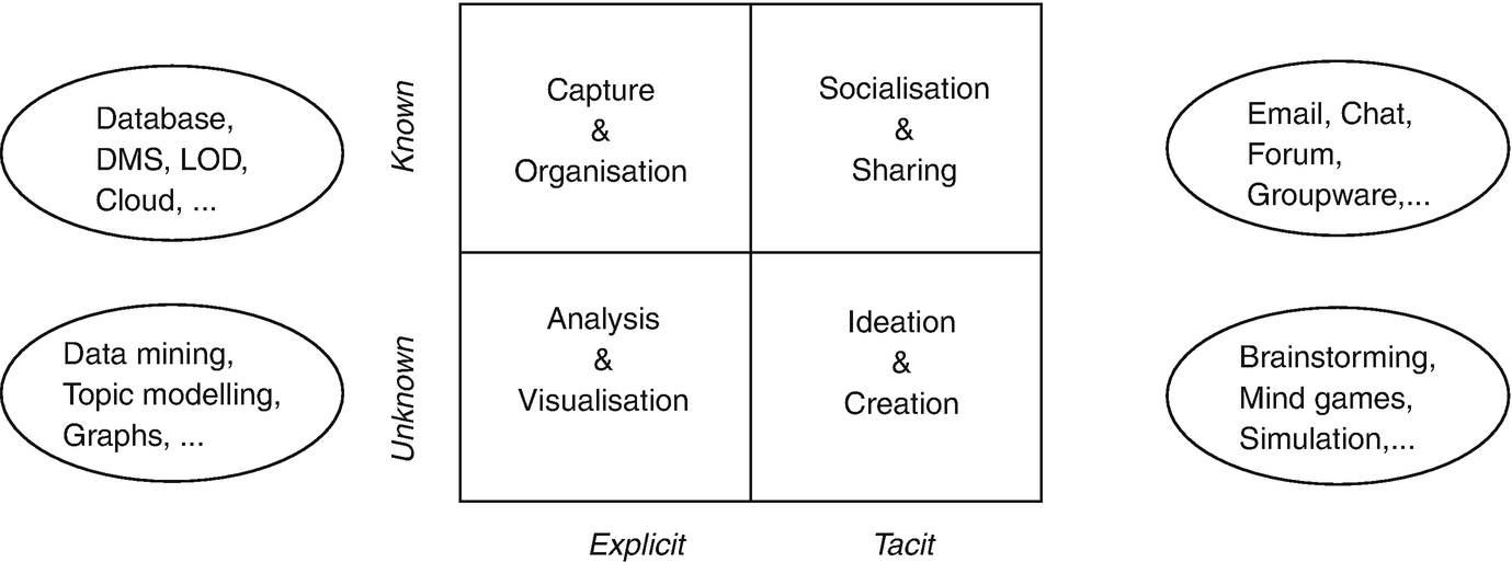 Humanists Virtual Knowledge Space Model And Usage Springerlink