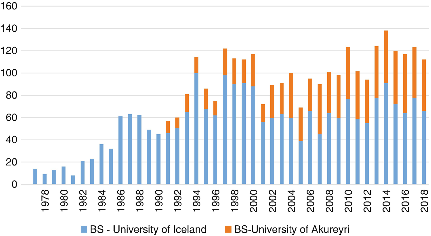 Towards the Future: The Education of Nurses in Iceland