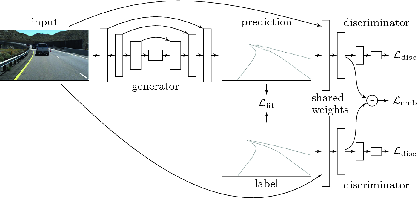 EL-GAN: Embedding Loss Driven Generative Adversarial