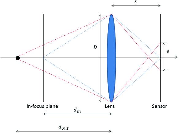 Deep Depth from Defocus: How Can Defocus Blur Improve 3D