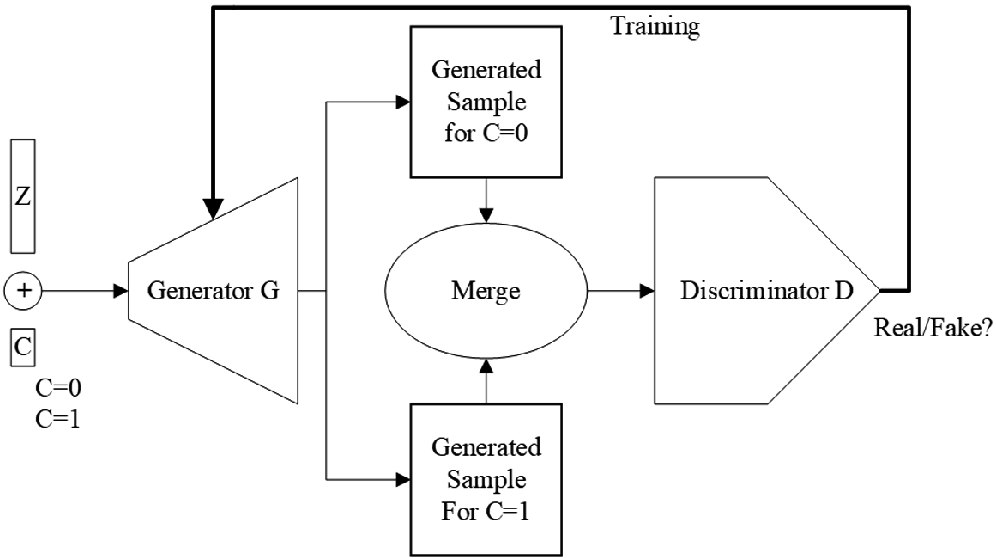 Paired 3D Model Generation with Conditional Generative