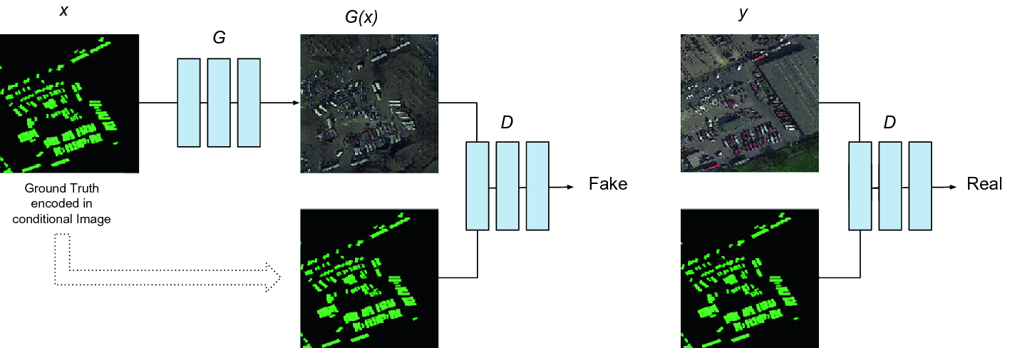 Aerial GANeration: Towards Realistic Data Augmentation Using