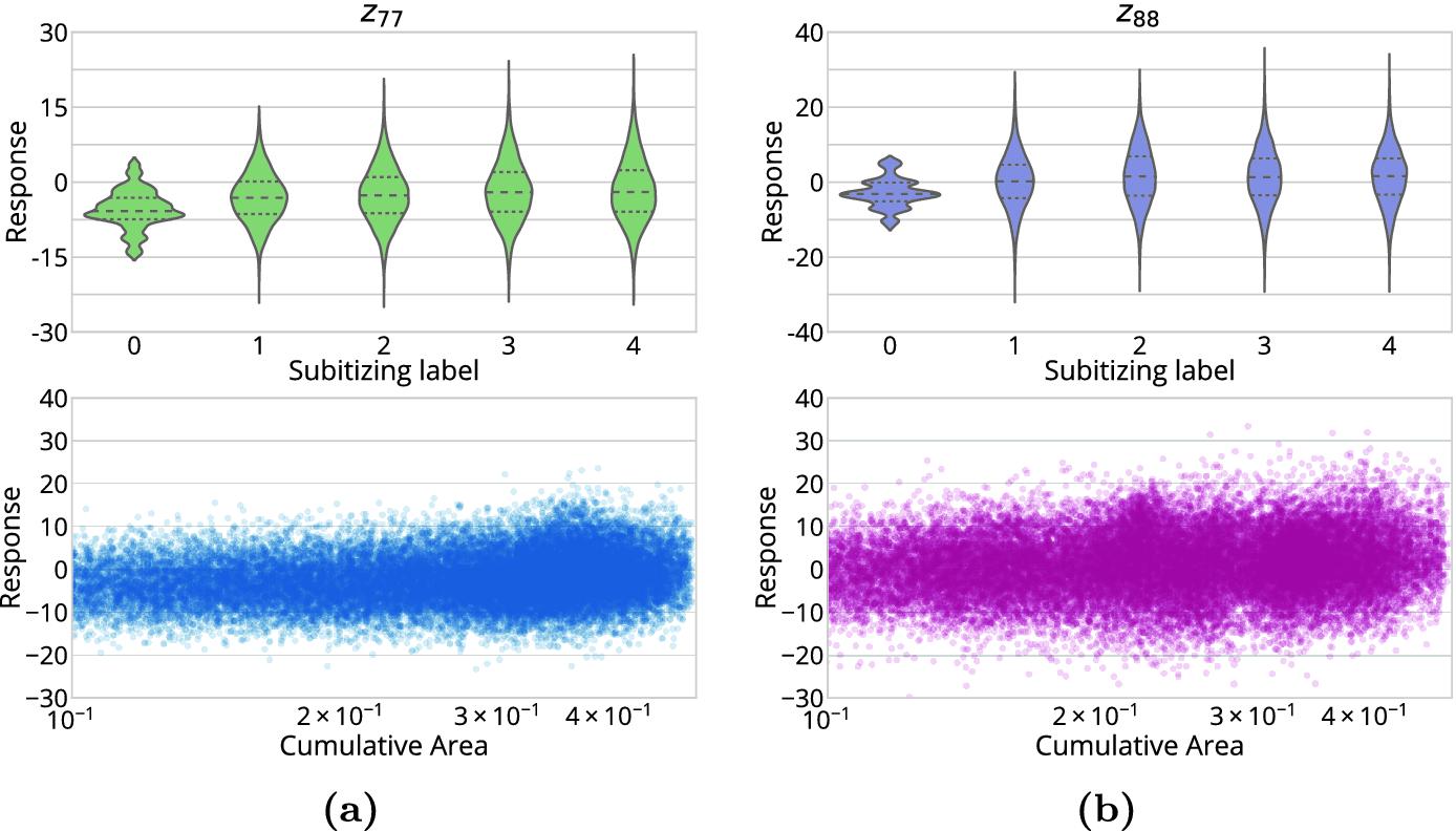 Subitizing with Variational Autoencoders   SpringerLink
