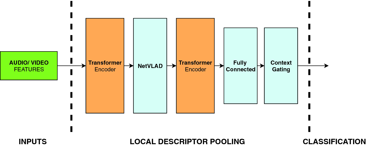 Learnable Pooling Methods for Video Classification | SpringerLink