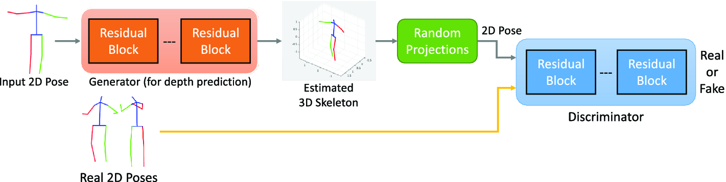 Can 3D Pose Be Learned from 2D Projections Alone?   SpringerLink