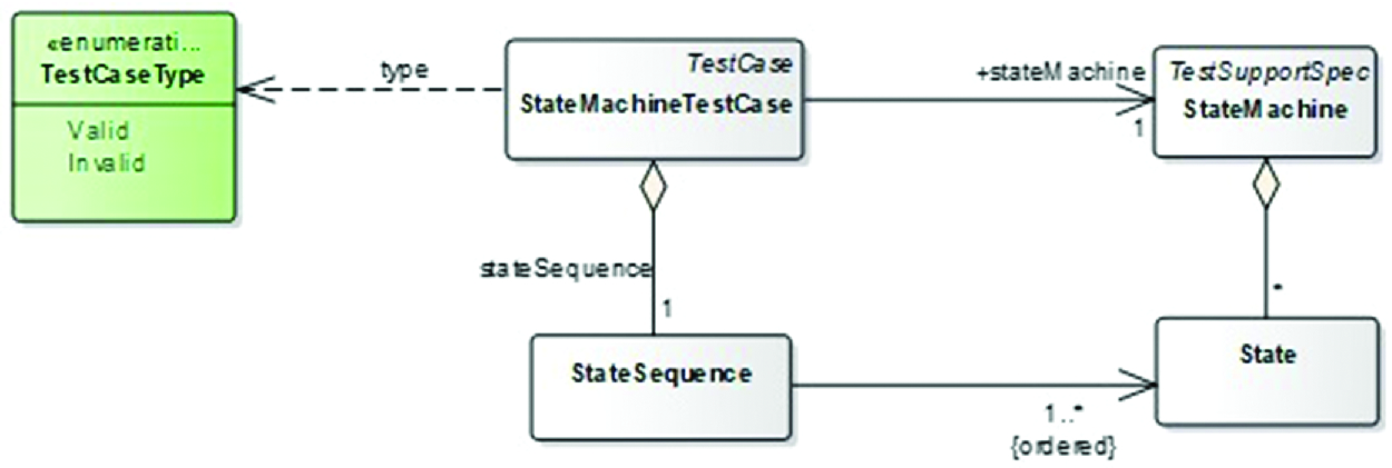 A Test Specification Language for Information Systems Based