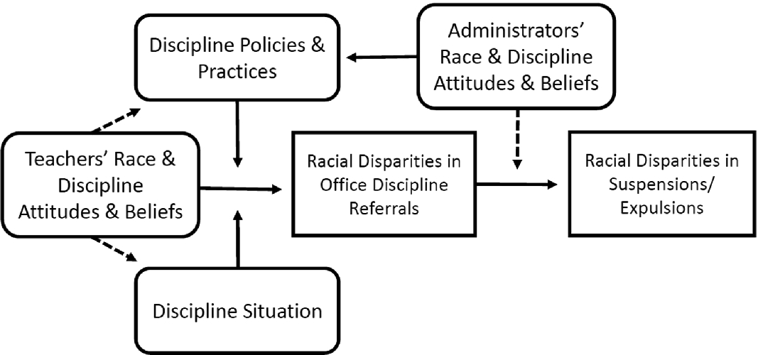 The Law and Social Psychology of Racial Disparities in