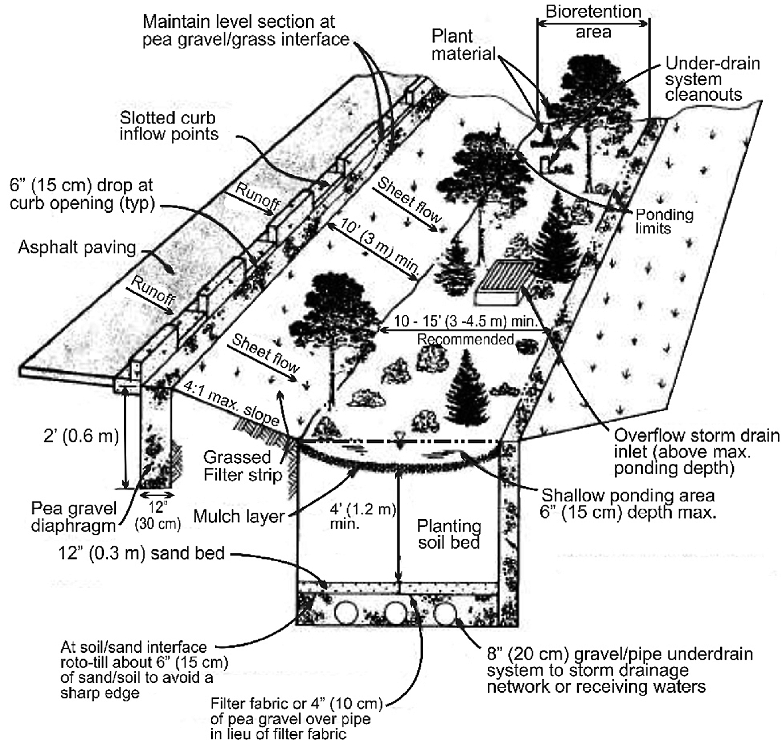 Low Impact Development and Rainwater Harvesting   SpringerLink