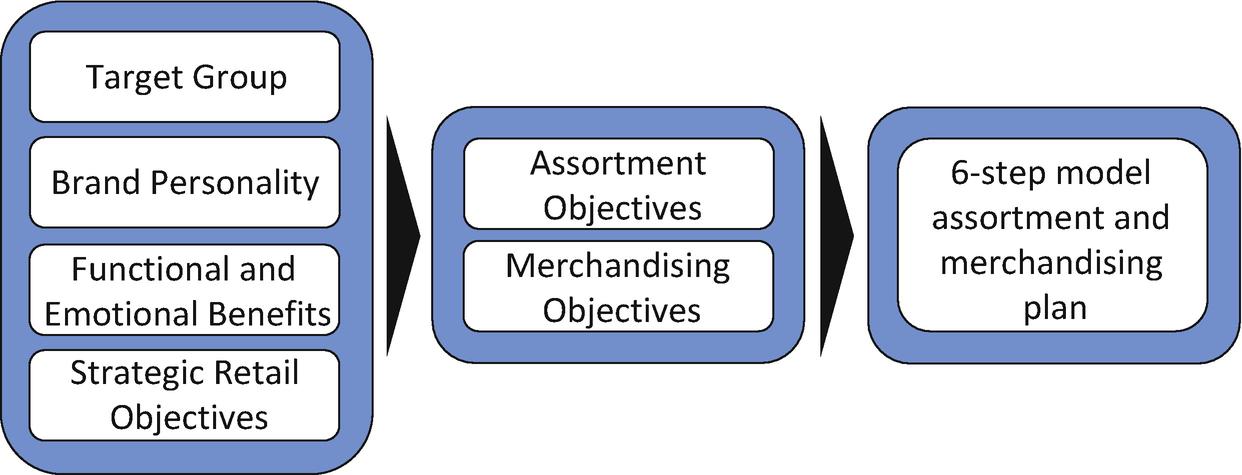 Retailer Assortment and Merchandising Plan | SpringerLink