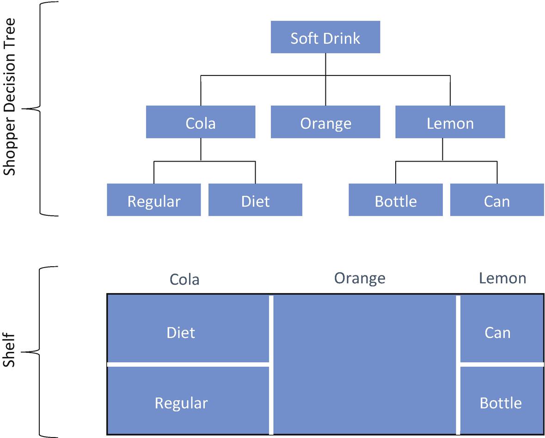 Universal Merchandising Guidelines | SpringerLink